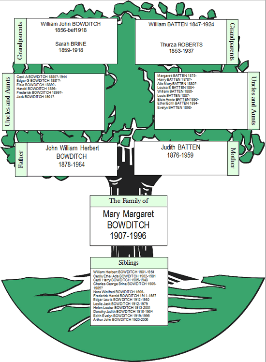 image of family group tree