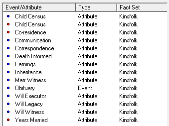 Shows Kinsfolk Fact Set Attributes