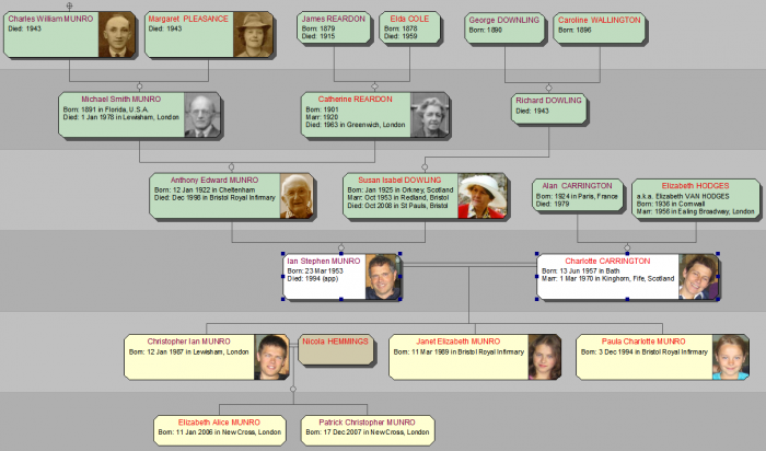 ancestor & descendant diagram
