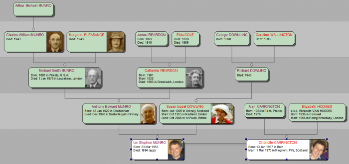Ancestor family diagram